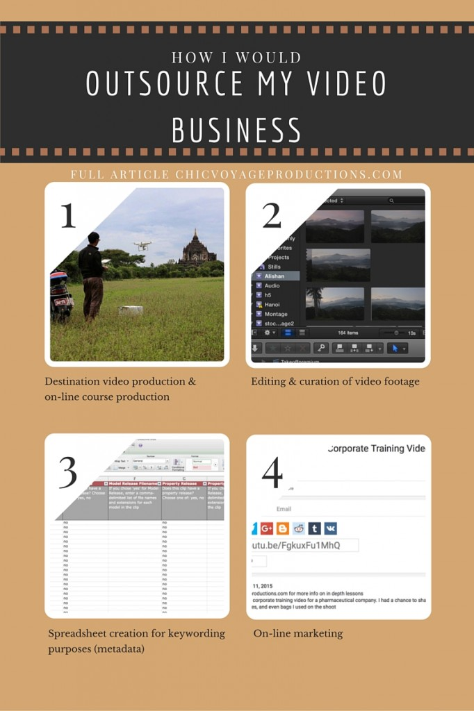 How I would outsource my on-line video business