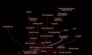 MBA mind map